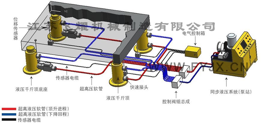 工作电源:ac380v/50hz三相五线制  控制电源:dc24v   系统总共率