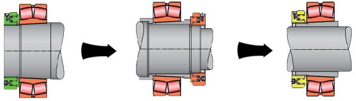 轴承被推动前进. 液压螺母安装在轴颈,液压推力作用于锥形轴套.图片